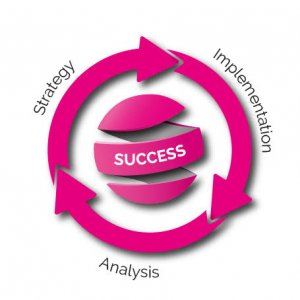 Fruitful Marketing strategy methodology